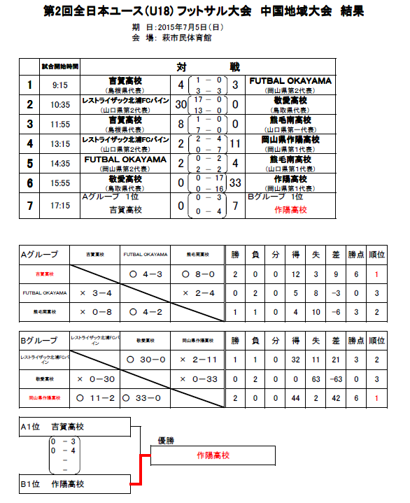 第2回全日本ユース(U-18)フットサル大会 中国地域大会 結果.png