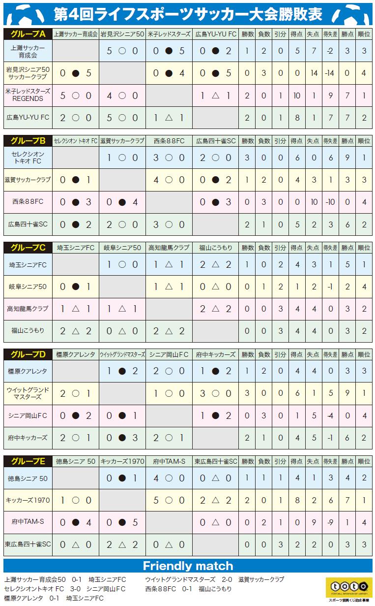 第4回ライスポ結果.png
