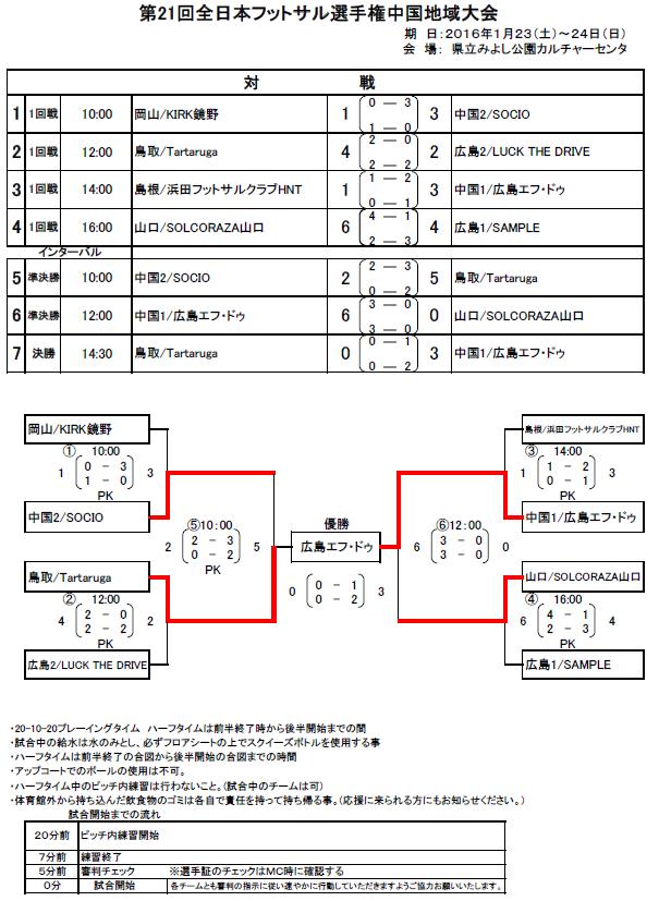 第21回全日本フットサル選手権中国地域大会.png